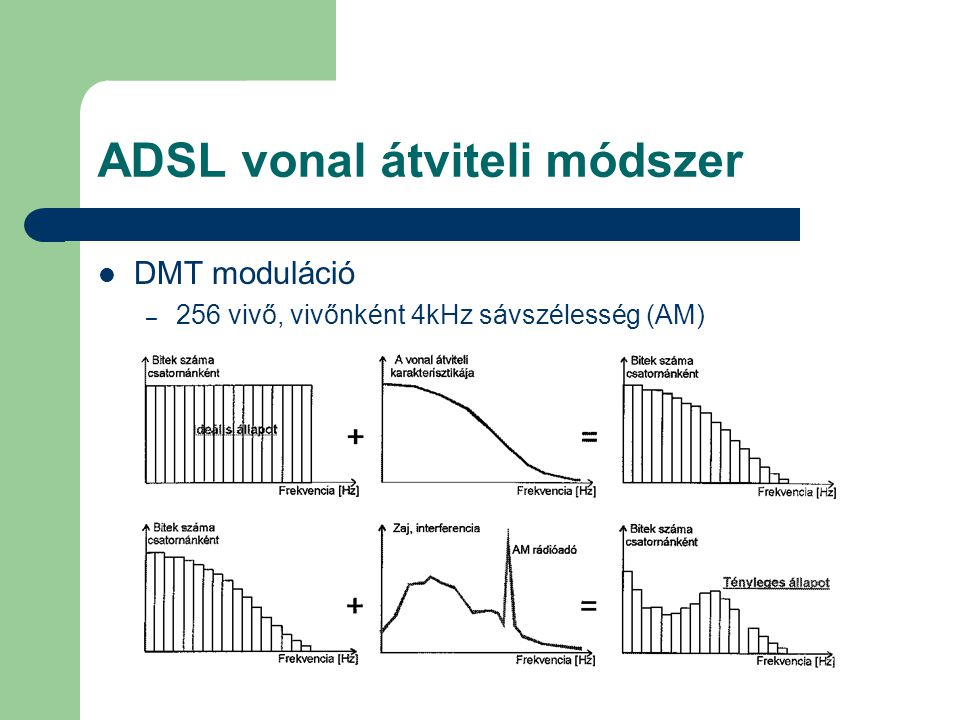 ADSL vonal átviteli módszer