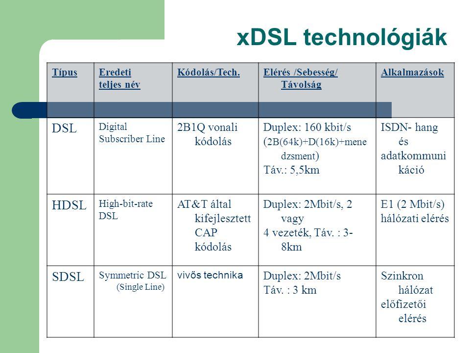 xDSL technológiák DSL HDSL SDSL 2B1Q vonali kódolás Duplex: 160 kbit/s