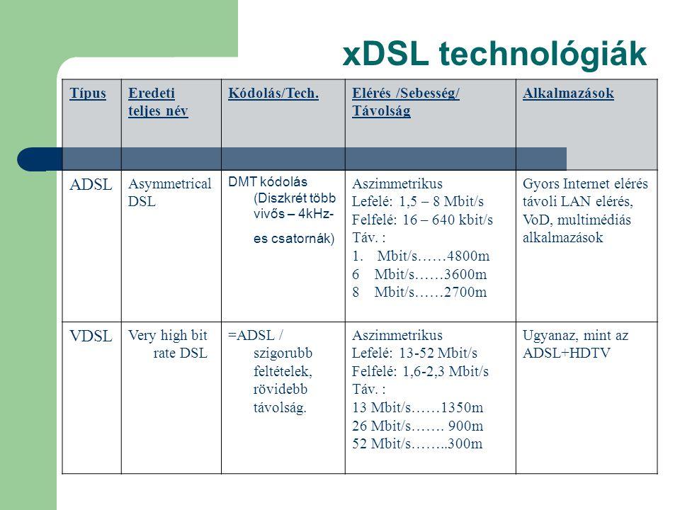 xDSL technológiák ADSL VDSL Típus Eredeti teljes név Kódolás/Tech.