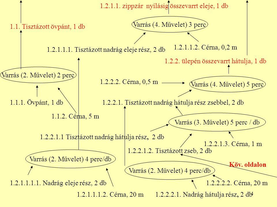 1.2.1.1. zippzár nyílásig összevarrt eleje, 1 db