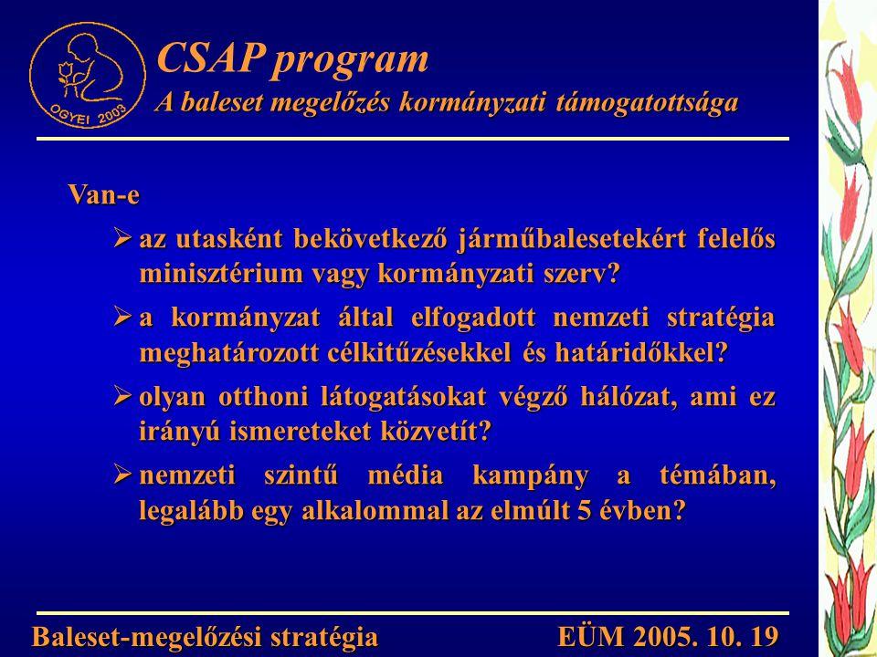 CSAP program A baleset megelőzés kormányzati támogatottsága Van-e