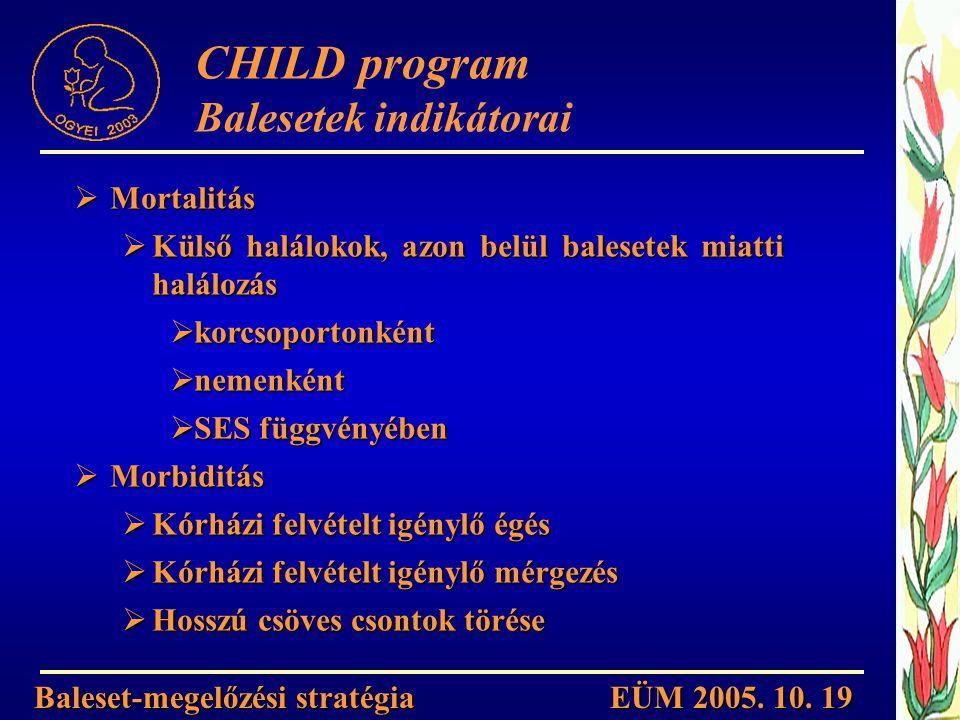 CHILD program Balesetek indikátorai Mortalitás