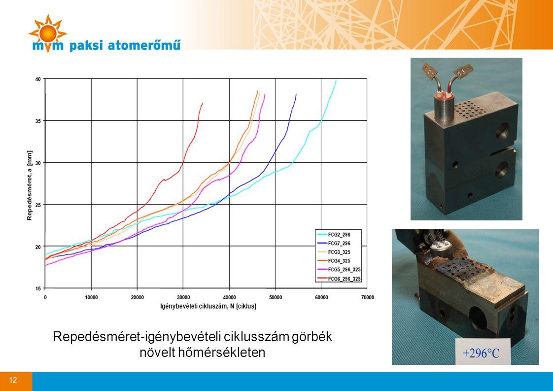 Repedésméret-igénybevételi ciklusszám görbék növelt hőmérsékleten