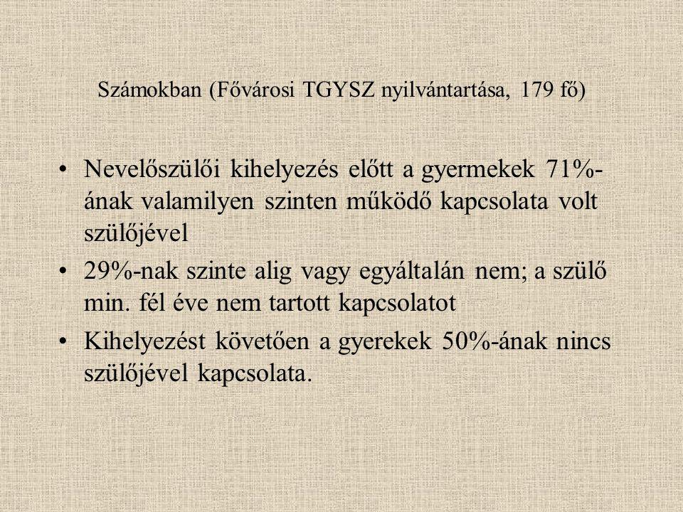 Számokban (Fővárosi TGYSZ nyilvántartása, 179 fő)