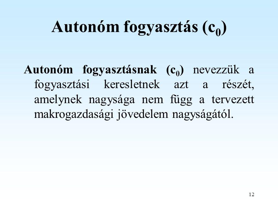 Autonóm fogyasztás (c0)