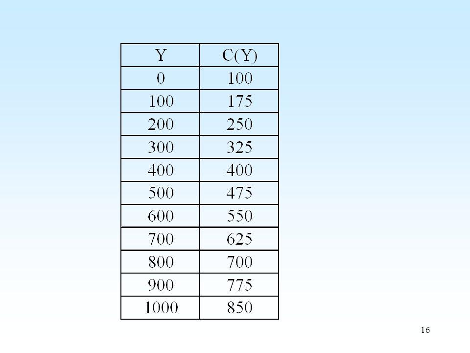 1. Példa. Ábrázolja a táblázatban megadott függvényt!