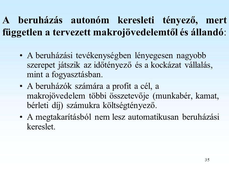 A beruházás autonóm keresleti tényező, mert független a tervezett makrojövedelemtől és állandó: