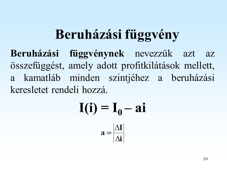 Beruházási függvény I(i) = I0 – ai