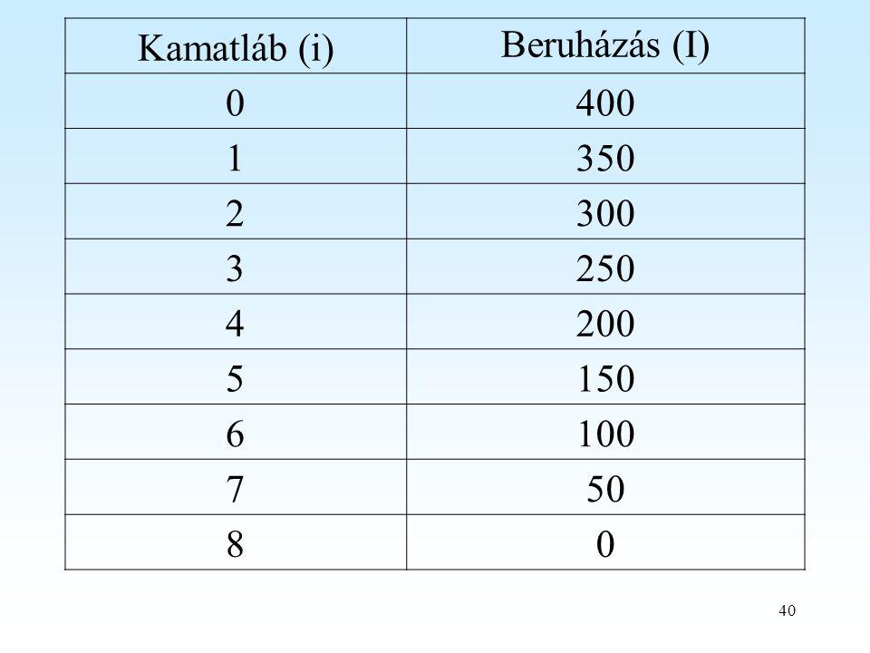 Kamatláb (i) Beruházás (I) 400 1 350 2 300 3 250 4 200 5 150 6 100 7 50 8