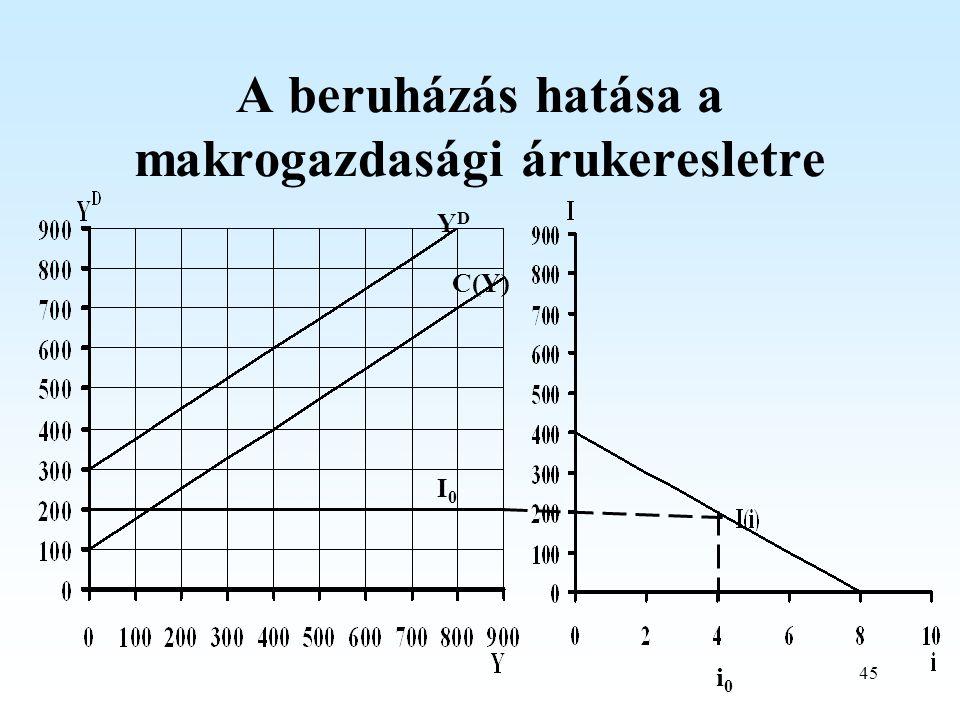 A beruházás hatása a makrogazdasági árukeresletre