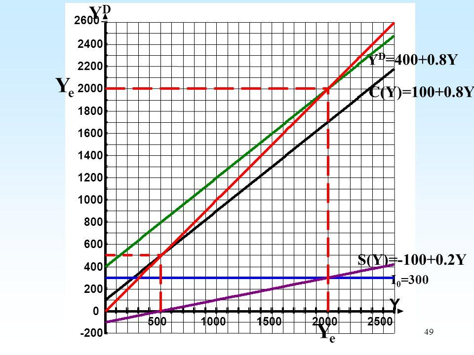 Ye Ye YD YD=400+0.8Y C(Y)=100+0.8Y S(Y)=-100+0.2Y Y I0=300 2600 2400