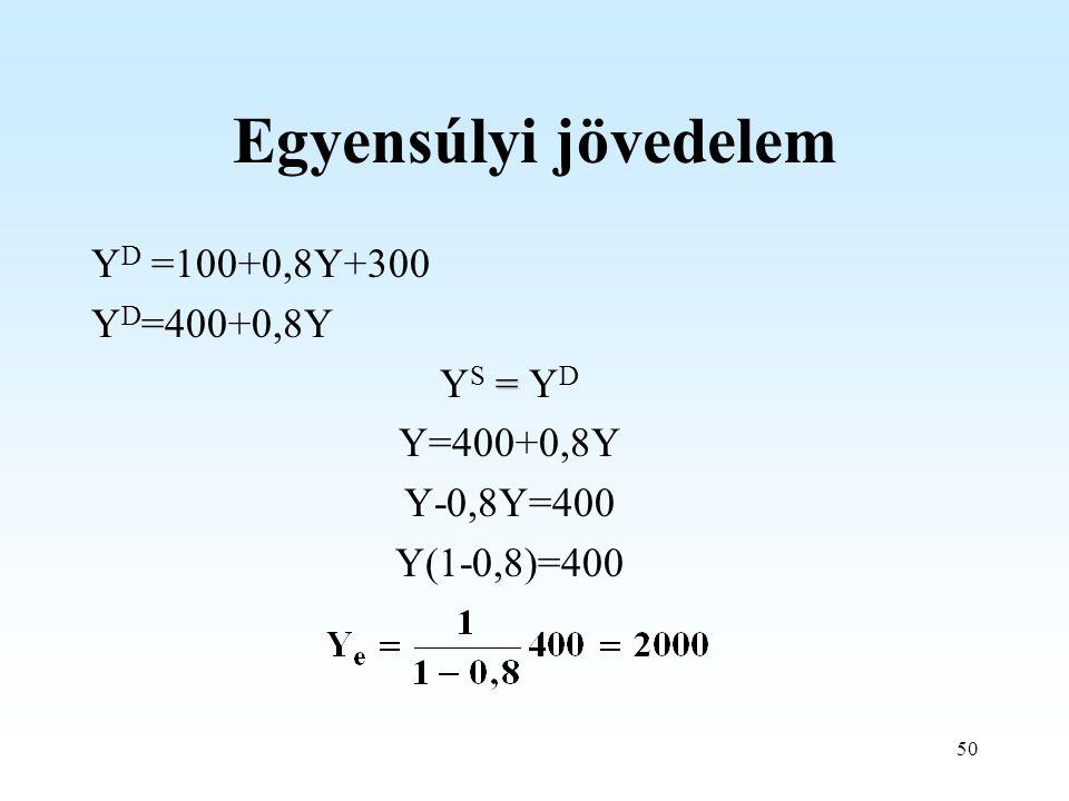 Egyensúlyi jövedelem YD =100+0,8Y+300 YD=400+0,8Y YS = YD Y=400+0,8Y