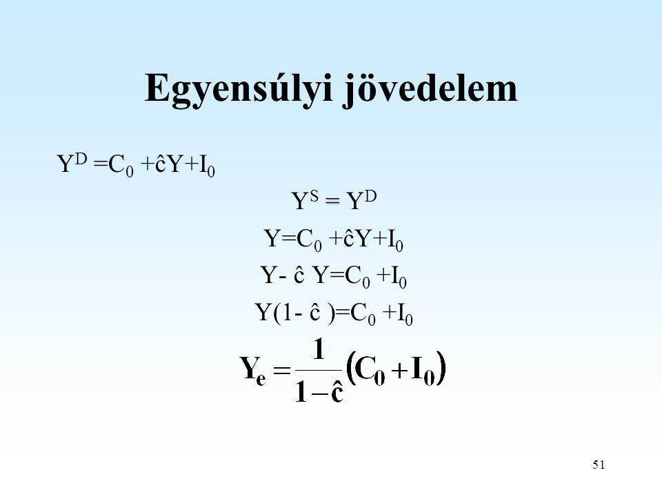 Egyensúlyi jövedelem YD =C0 +ĉY+I0 YS = YD Y=C0 +ĉY+I0 Y- ĉ Y=C0 +I0
