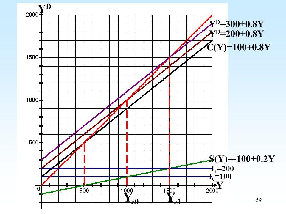 Ye0 Ye1 YD Y YD=300+0.8Y YD=200+0.8Y C(Y)=100+0.8Y S(Y)=-100+0.2Y