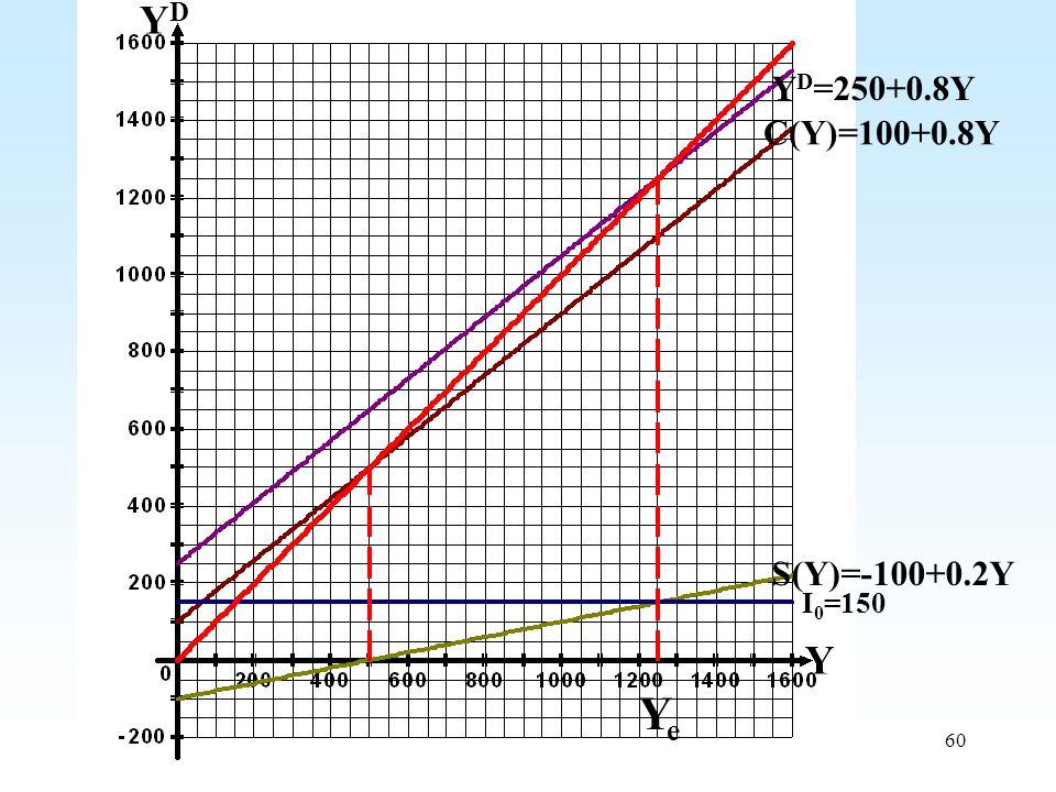 YD YD=250+0.8Y C(Y)=100+0.8Y S(Y)=-100+0.2Y I0=150 Y Ye