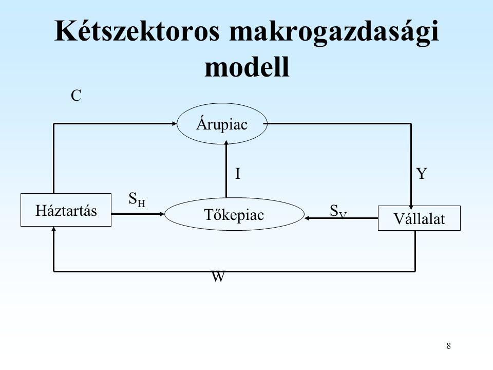 Kétszektoros makrogazdasági modell