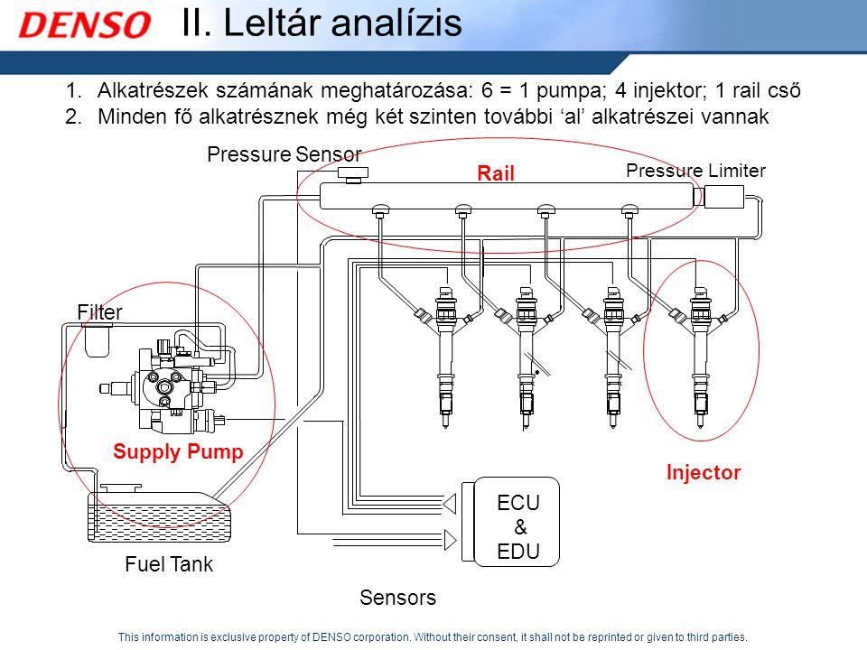 II. Leltár analízis Alkatrészek számának meghatározása: 6 = 1 pumpa; 4 injektor; 1 rail cső.