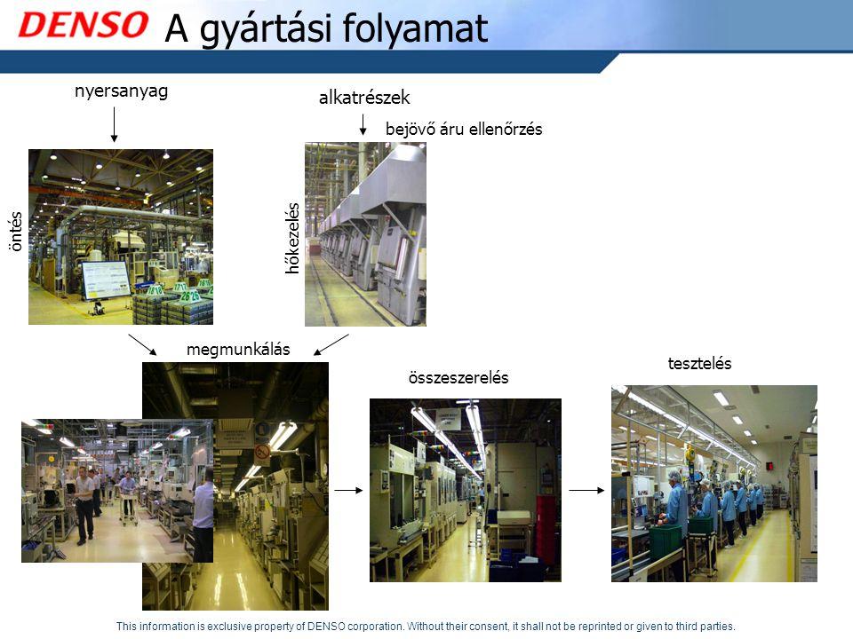 A gyártási folyamat nyersanyag alkatrészek bejövő áru ellenőrzés öntés