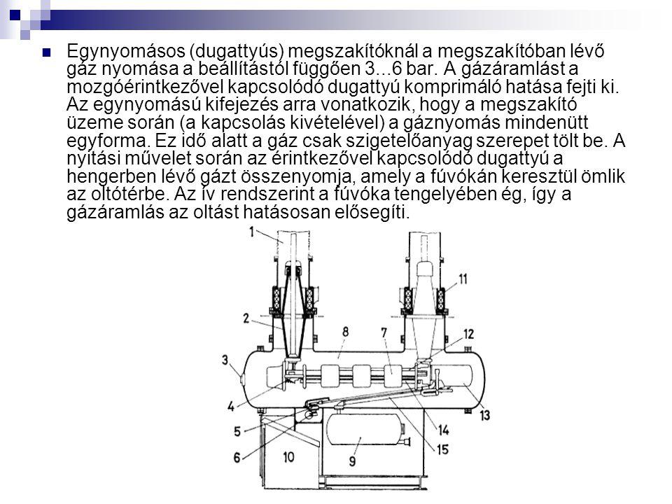Egynyomásos (dugattyús) megszakítóknál a megszakítóban lévő gáz nyomása a beállítástól függően 3...6 bar.