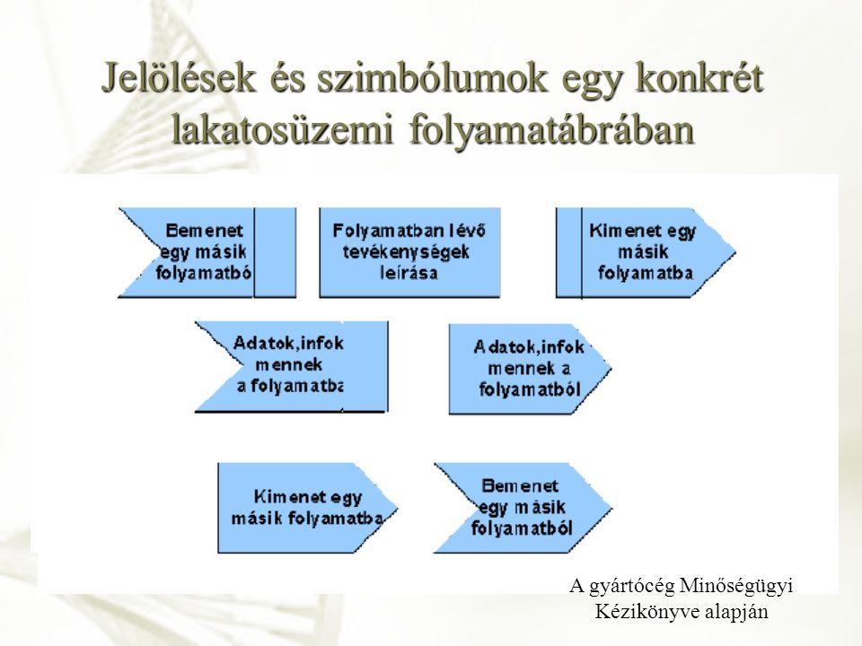 Jelölések és szimbólumok egy konkrét lakatosüzemi folyamatábrában