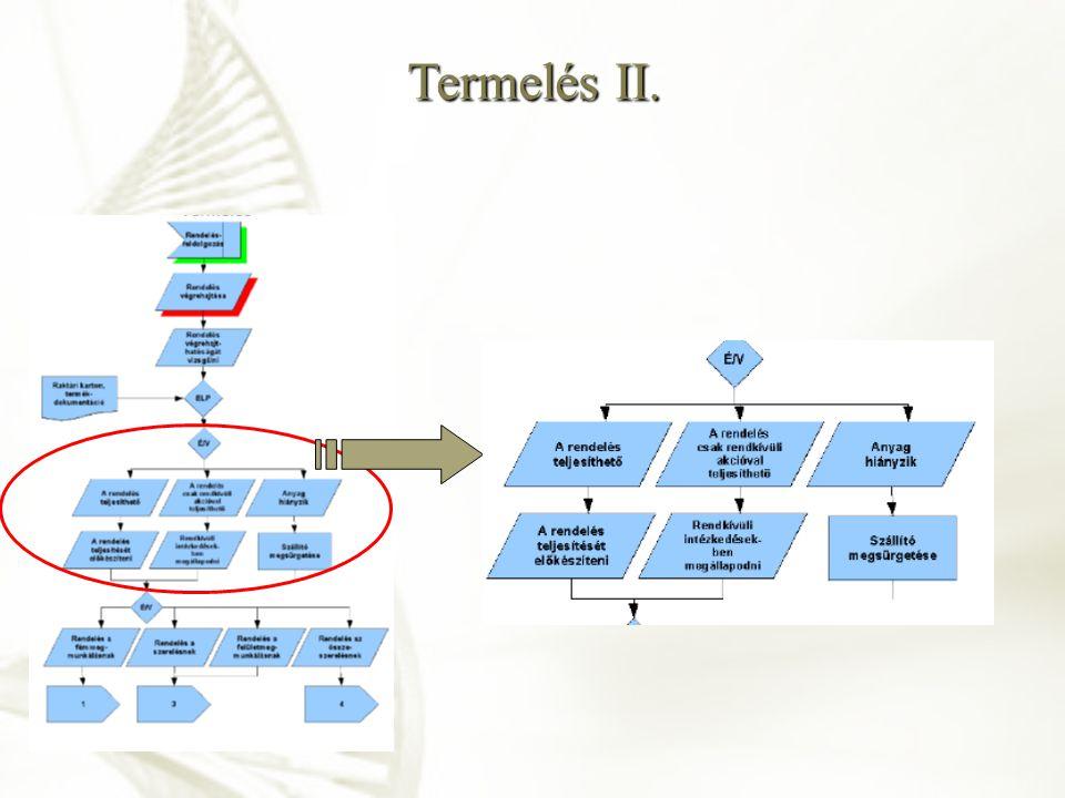 Termelés II.