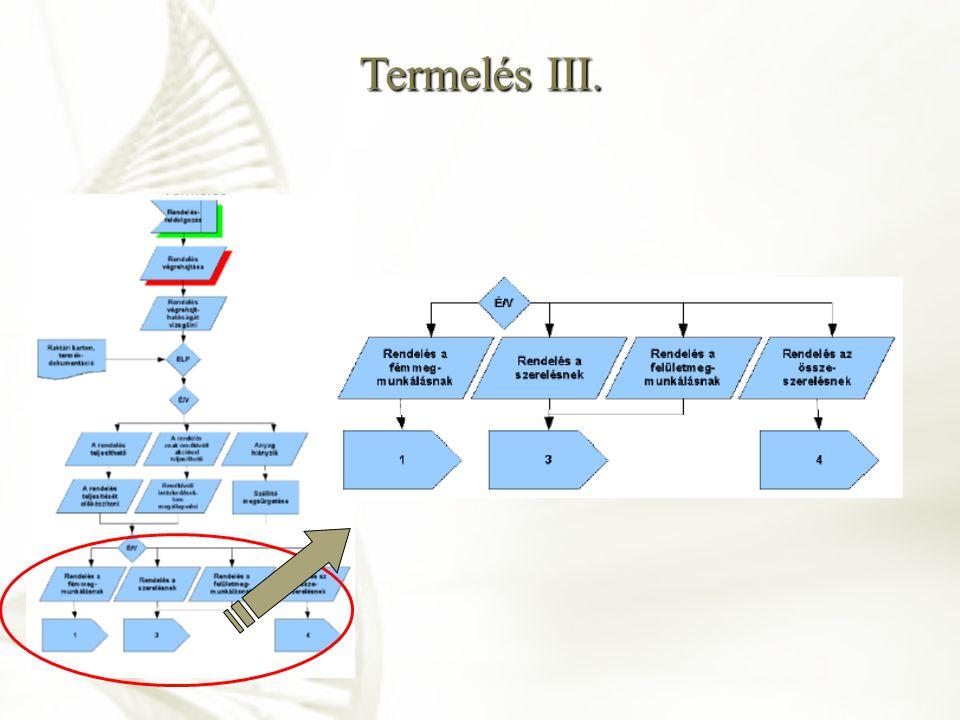 Termelés III.