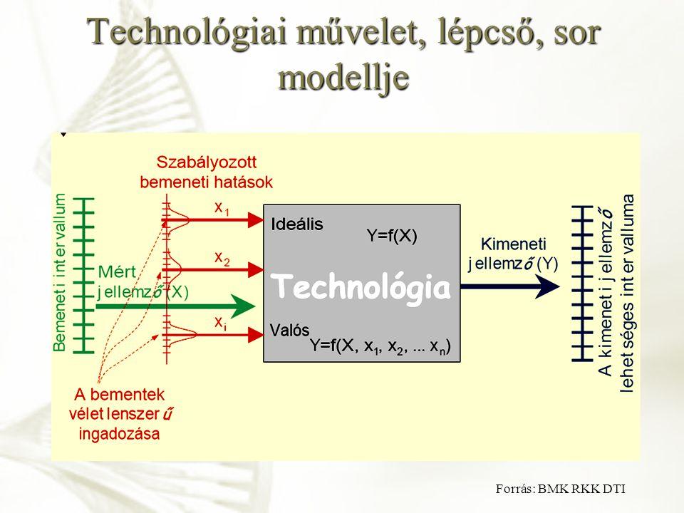 Technológiai művelet, lépcső, sor modellje