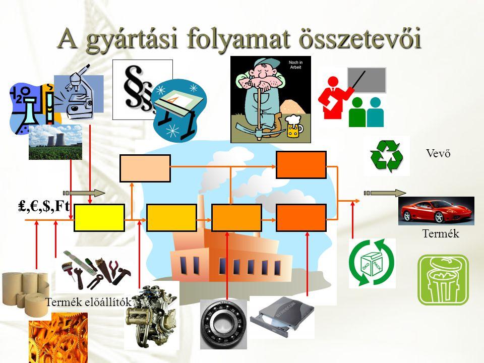 A gyártási folyamat összetevői