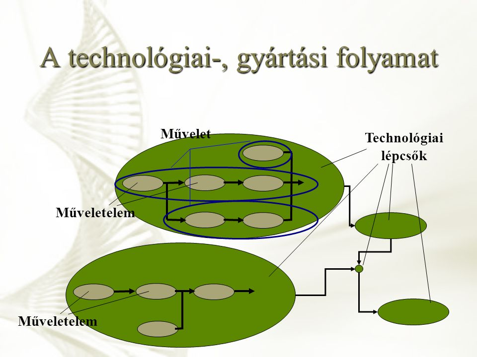 A technológiai-, gyártási folyamat