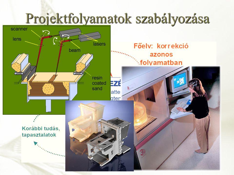 Projektfolyamatok szabályozása