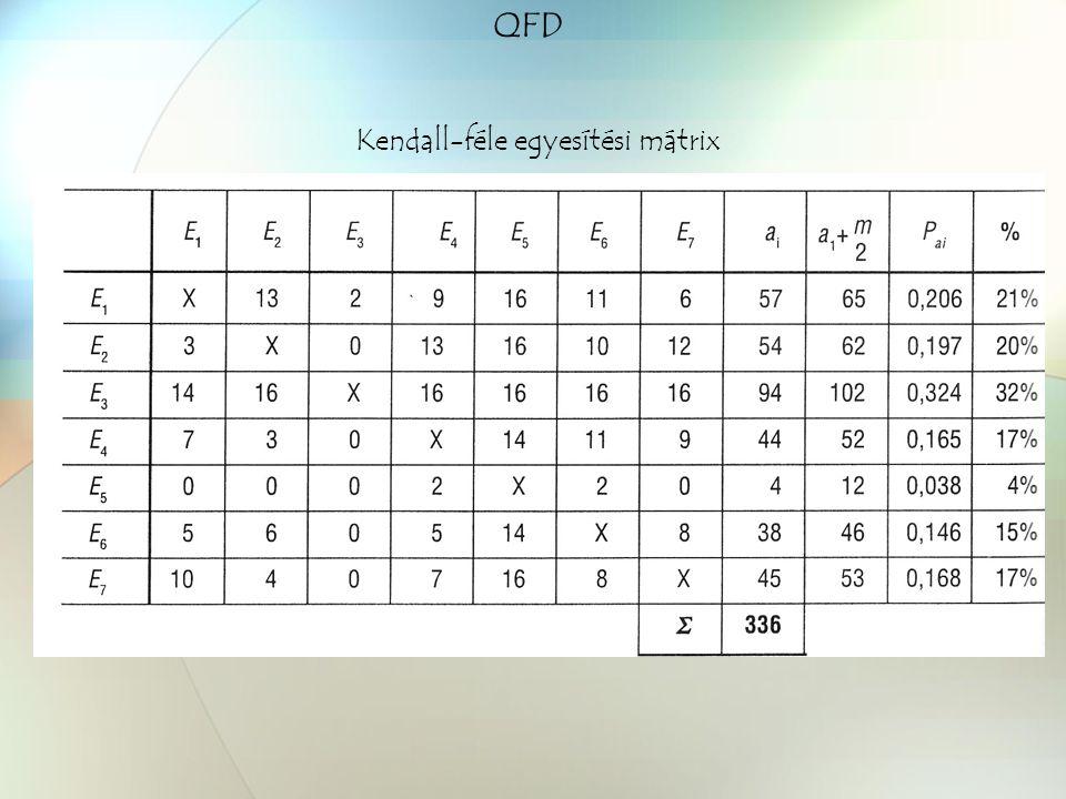 Kendall-féle egyesítési mátrix