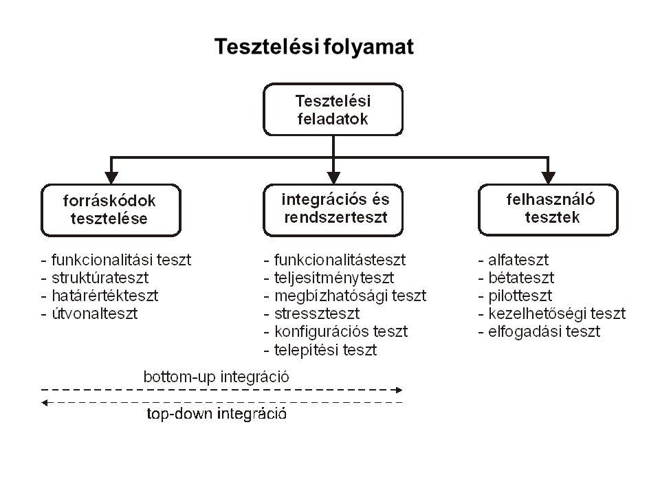 Tesztelési folyamat