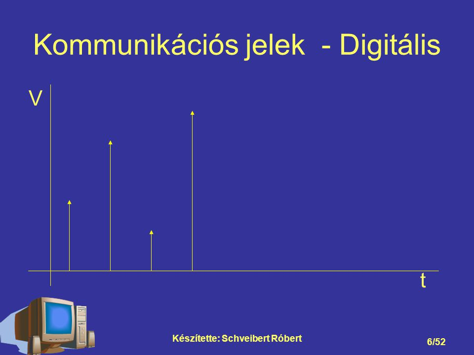 Kommunikációs jelek - Digitális