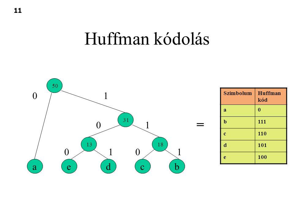 Huffman kódolás = 1 1 1 1 a e d c b 50 Szimbolum Huffman kód a b 111 c