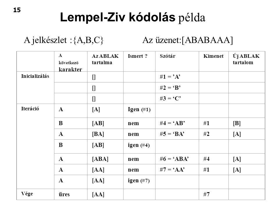 Lempel-Ziv kódolás példa