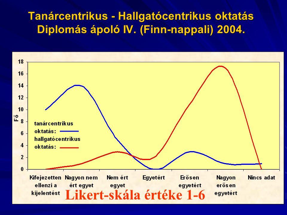 Tanárcentrikus - Hallgatócentrikus oktatás Diplomás ápoló IV