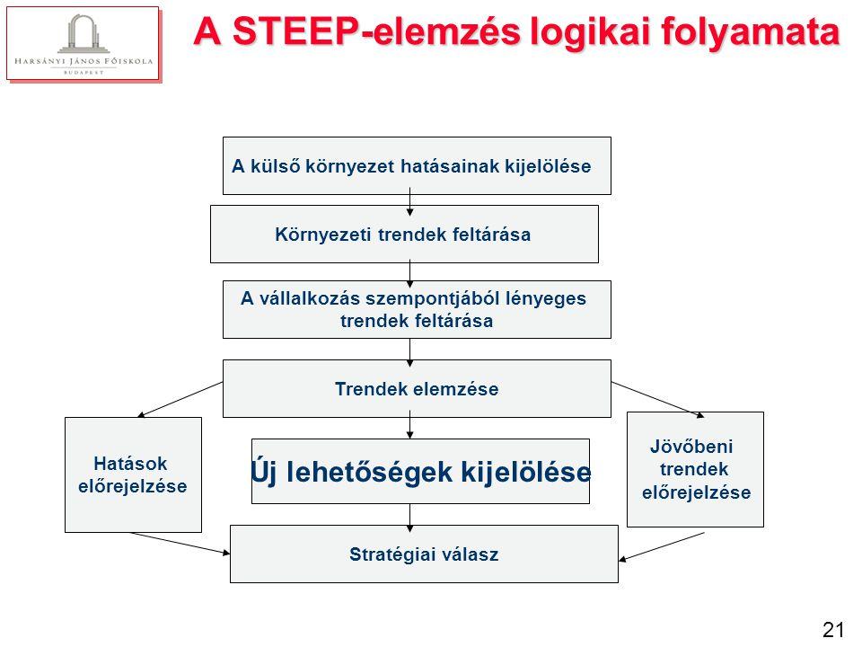A STEEP-elemzés lépései