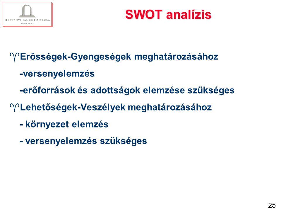 SWOT-tábla Erősségek + belső Gyengeségek -belső Lehetőségek + külső