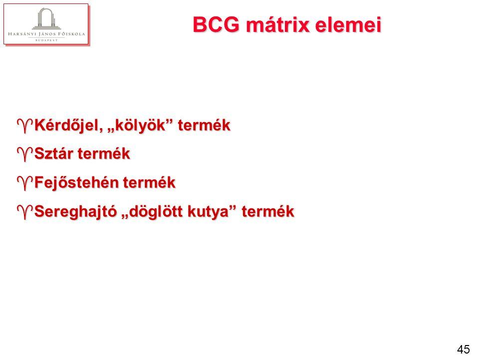 BCG-mátrix