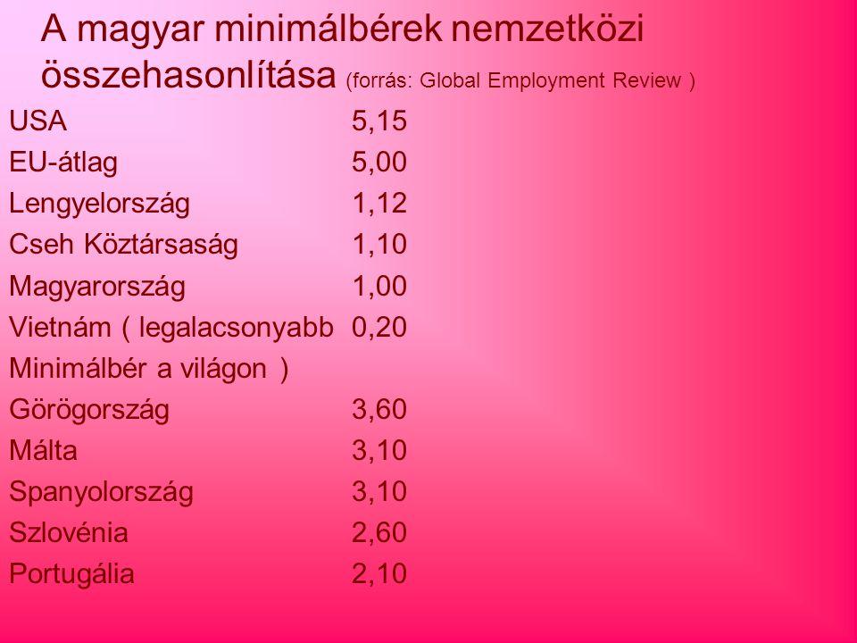 A magyar minimálbérek nemzetközi összehasonlítása (forrás: Global Employment Review )