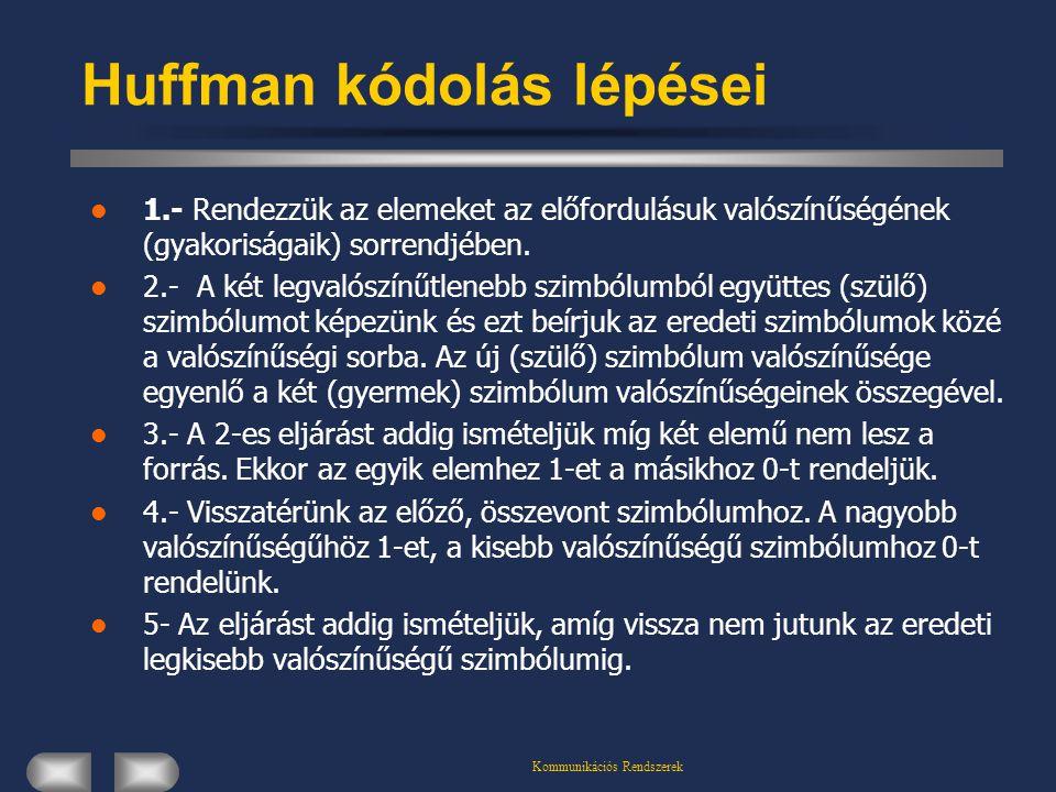 Huffman kódolás lépései