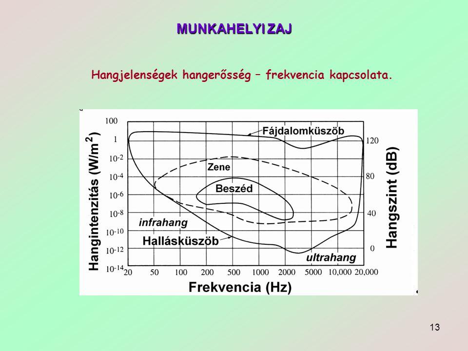 MUNKAHELYI ZAJ Hangjelenségek hangerősség – frekvencia kapcsolata.