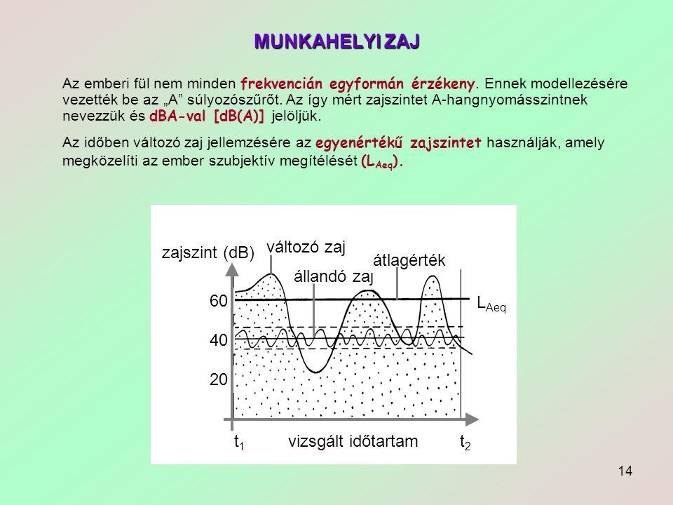 MUNKAHELYI ZAJ vizsgált időtartam t2 t1 60 40 20 zajszint (dB)