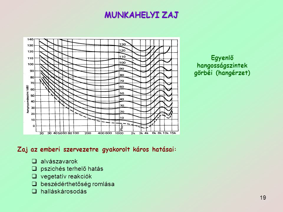Egyenlő hangosságszintek görbéi (hangérzet)