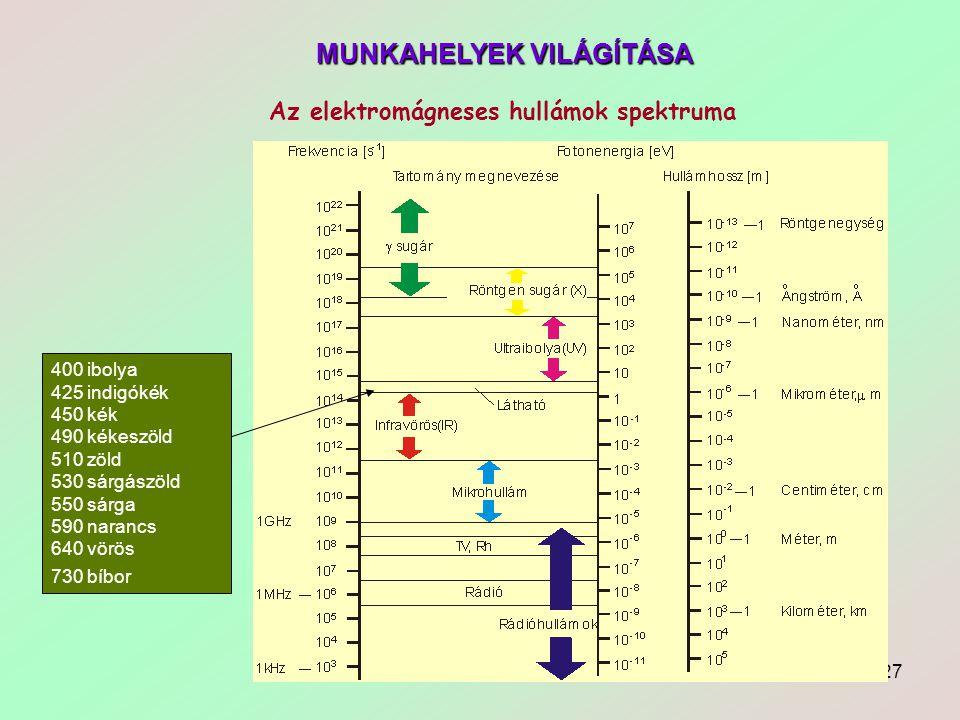 Az elektromágneses hullámok spektruma