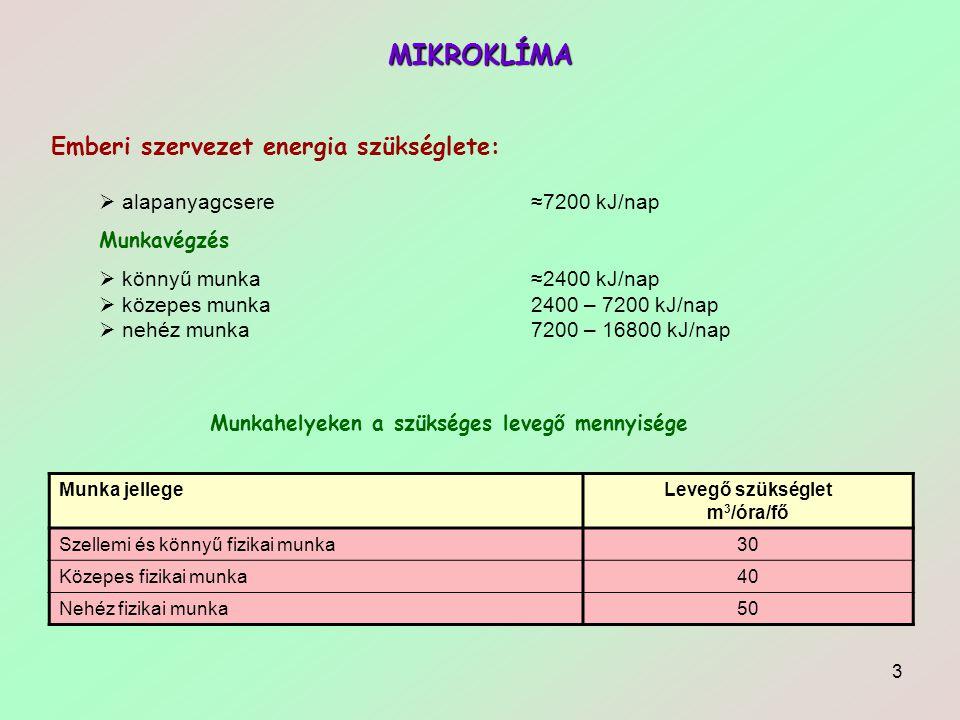 MIKROKLÍMA Emberi szervezet energia szükséglete: