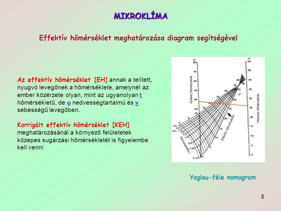 Effektív hőmérséklet meghatározása diagram segítségével