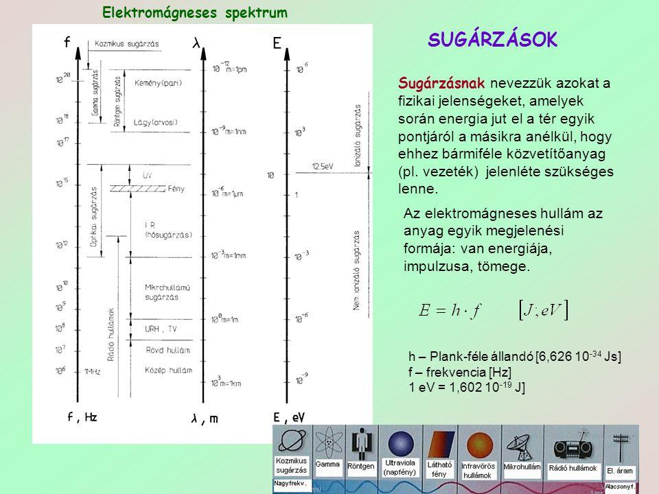 SUGÁRZÁSOK Elektromágneses spektrum