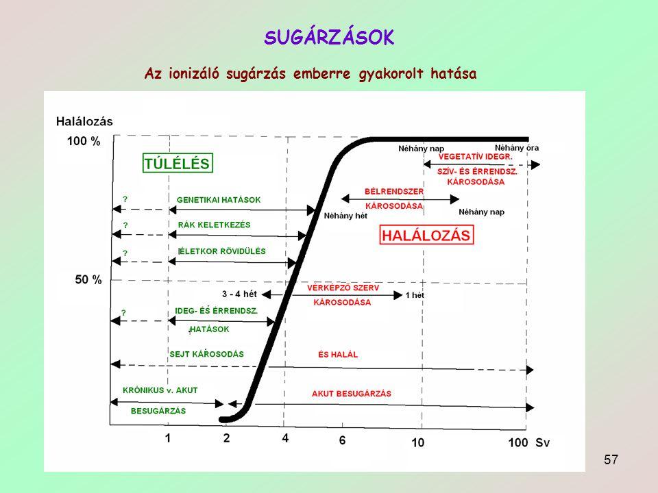 SUGÁRZÁSOK Az ionizáló sugárzás emberre gyakorolt hatása