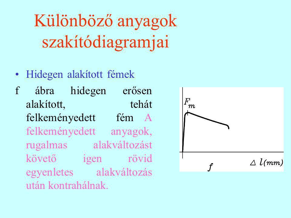 Különböző anyagok szakítódiagramjai